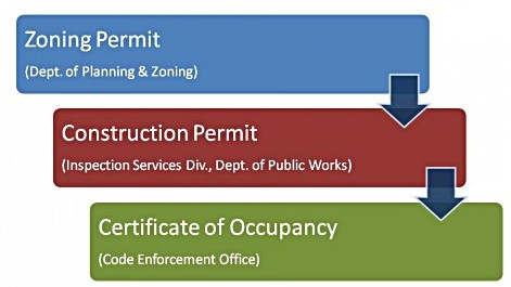 how to get around building permits