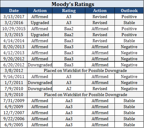 Moodys ratings.png